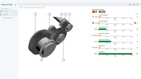 Graficzna prezentacja trwałości łożysk przekładni na urządzeniu końcowym podłączonym do Internetu