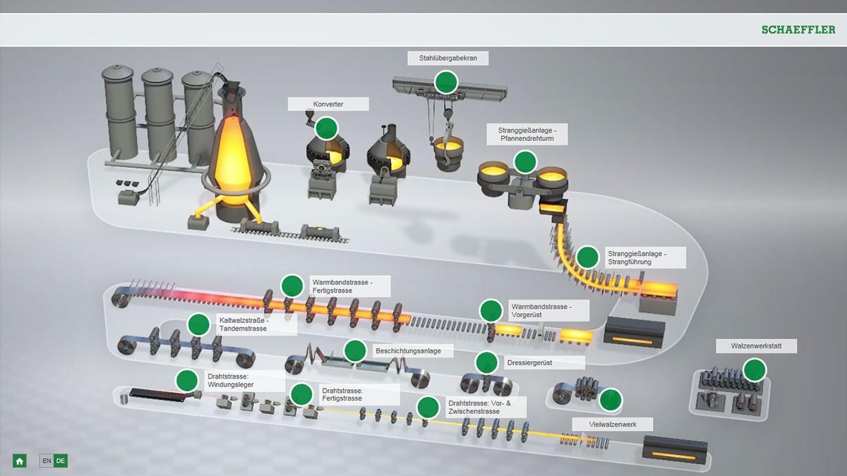 Interaktywna animacja produkcji stali