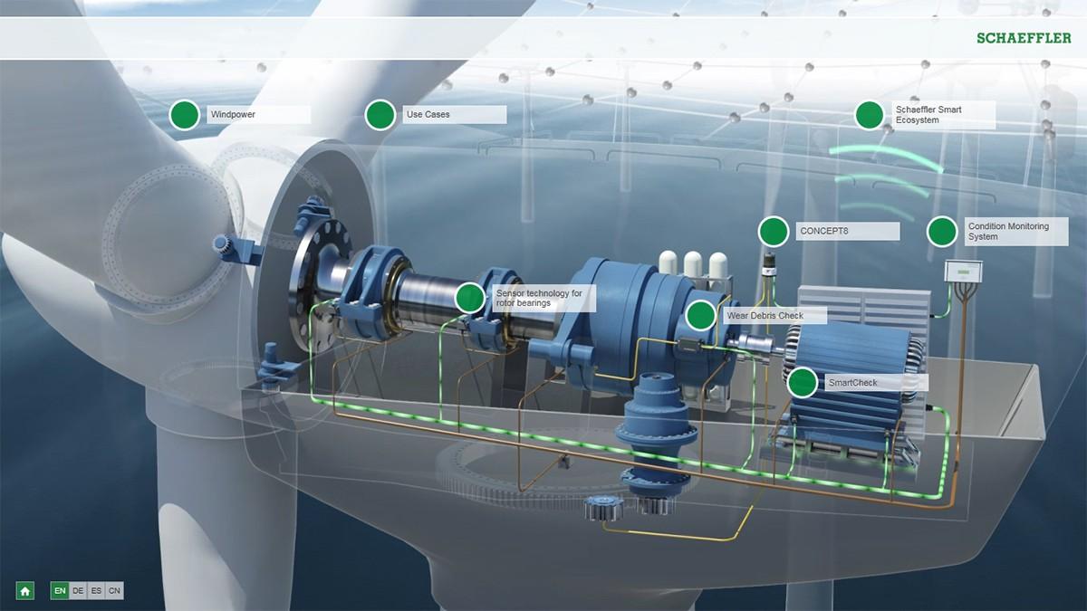 Interactive animation: Wind Power Predictive Maintenance