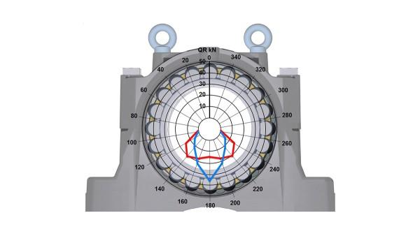 Łożyska toczne i łożyska ślizgowe Schaeffler: Obudowa wolnostojąca SNS, nowego rodzaju konstrukcja obudowy