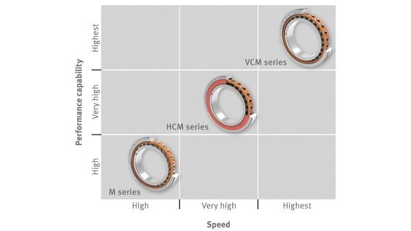 Schaeffler rolling bearings and plain bearings: X-life High-Speed spindle bearing