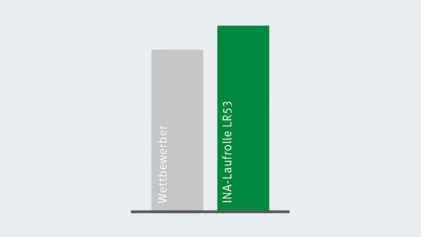 Porównanie nośności dynamicznej rolek tocznych X-life z konkurencją.