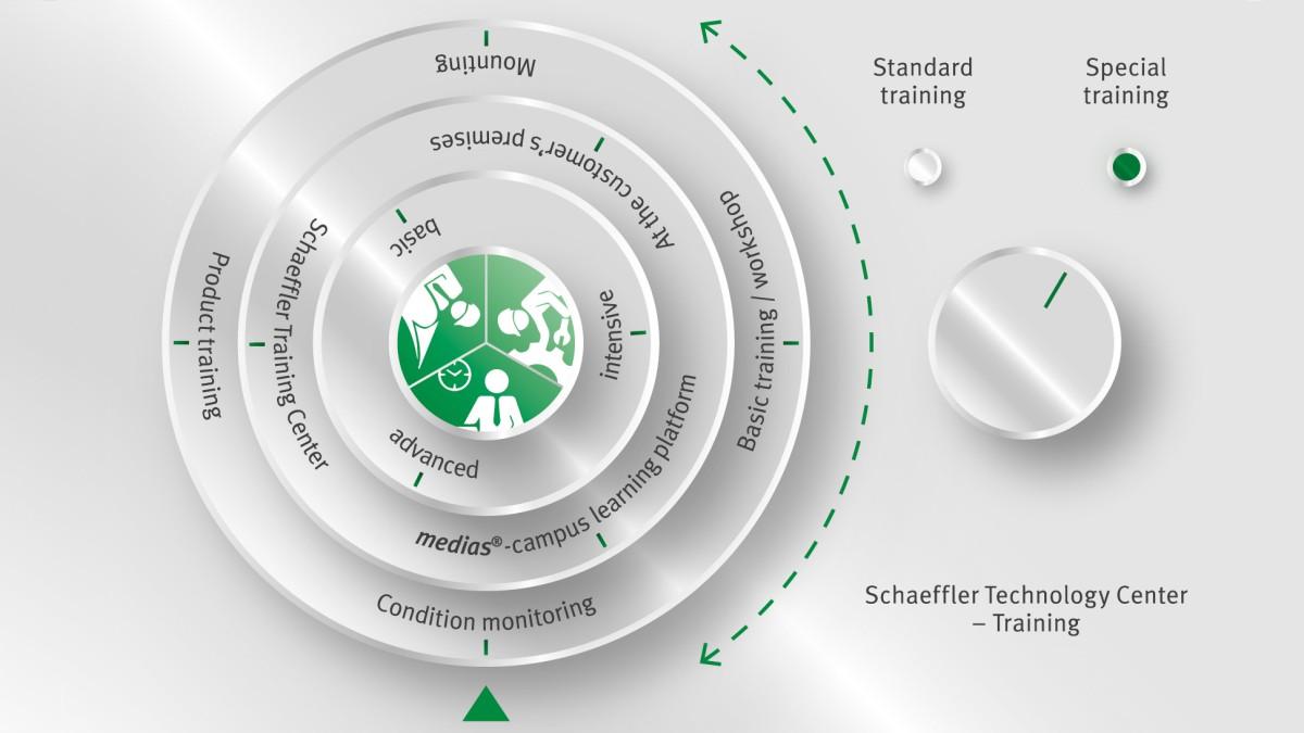 Oferta szkoleń Schaeffler Technology Center – Training